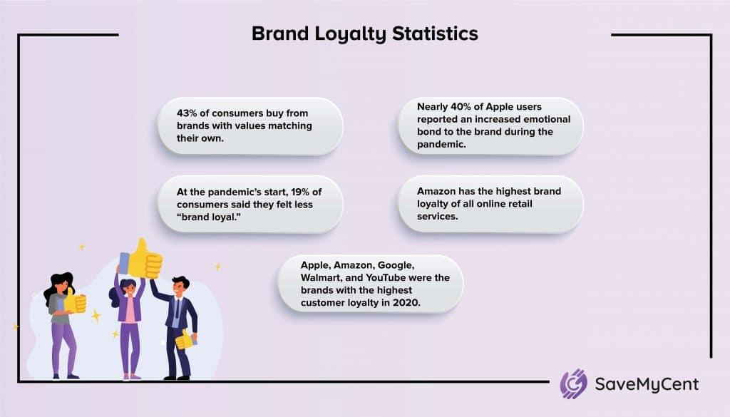 Customer Loyalty Statistics - Brand loyalty stats