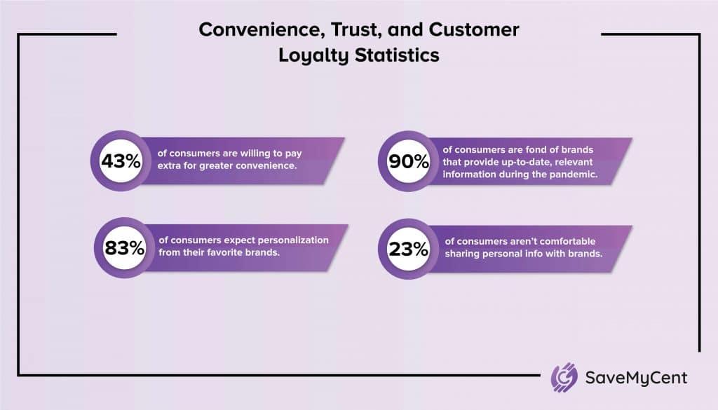 Customer Loyalty Statistics - Convenience, Trust, and Customer Loyalty