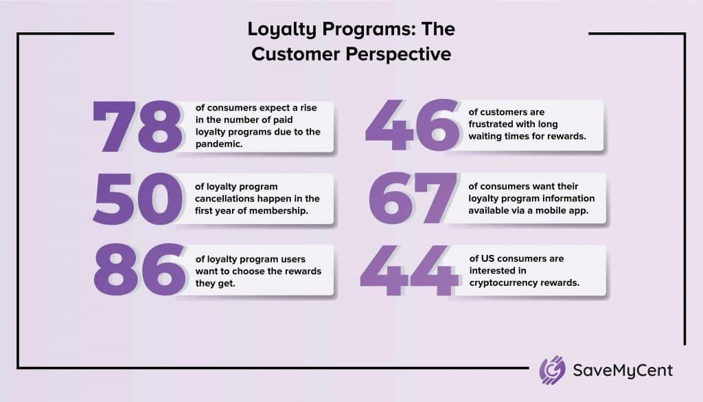Customer Loyalty Statistics - The customer perspective