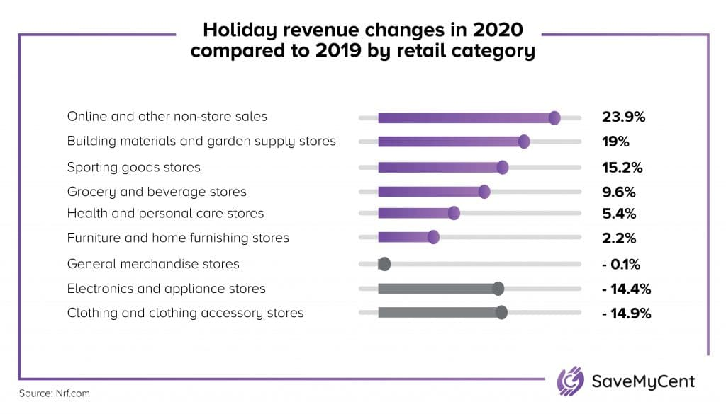 Holiday Shopping Statistics - Holiday revenue by retail category