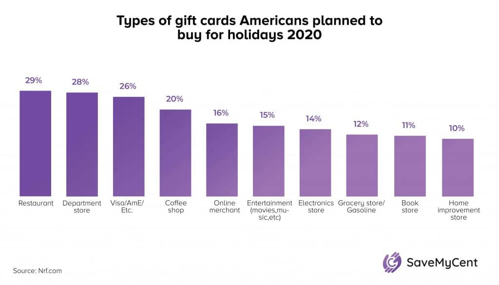 Holiday Shopping Statistics - Types of gift cards Americans planned to buy for holidays
