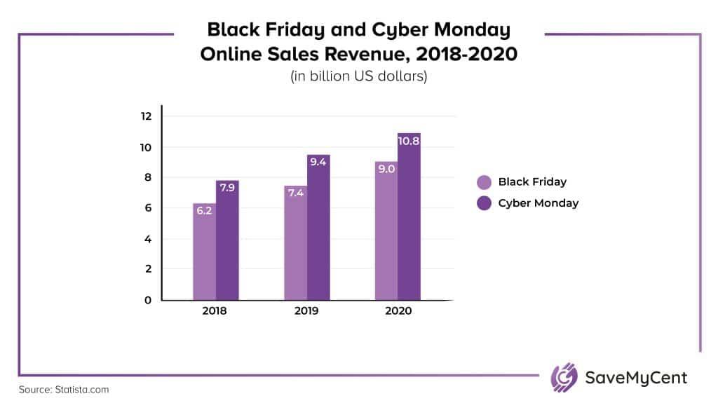 Black Friday vs. Cyber Monday Statistics - Online sales revenue, 2018-2020