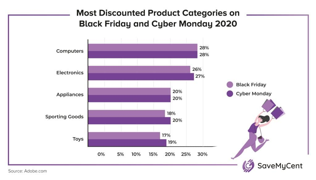 Black Friday vs. Cyber Monday Statistics - Most discounted product categories