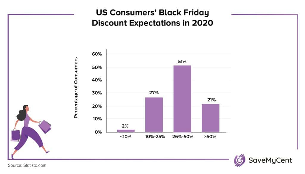 Black Friday vs. Cyber Monday Statistics - Discount expectations in 2020