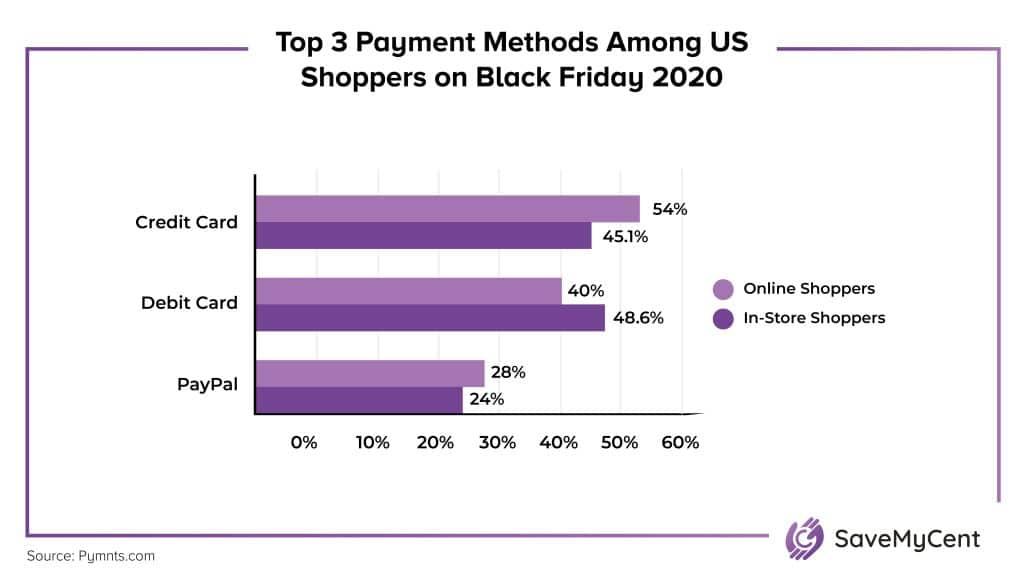 Black Friday vs. Cyber Monday Statistics - Top payment methods