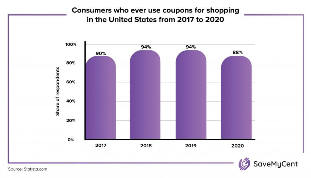 How Many People Use Coupons - Consumers who use coupons for shopping in the US