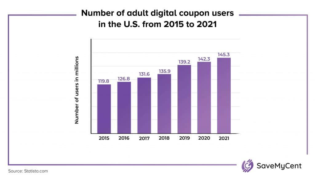How Many People Use Coupons - Digital coupon users in the US