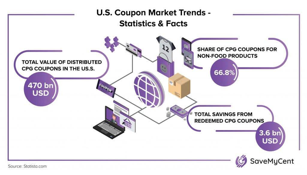 How Many People Use Coupons - Market trends