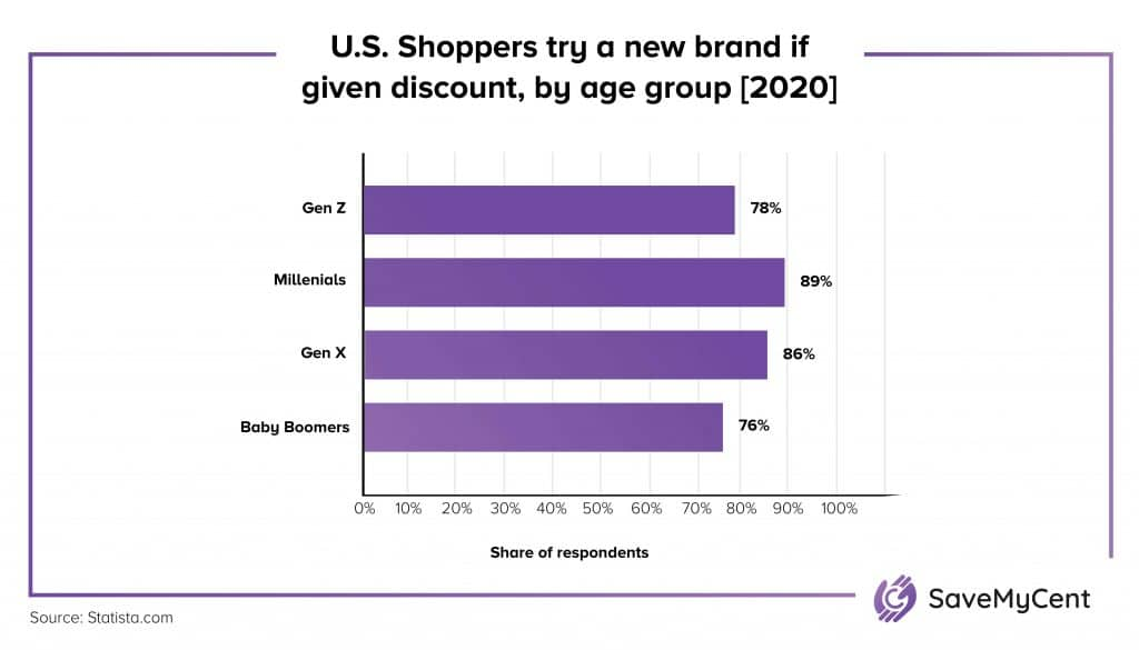 How Many People Use Coupons - US shoppers if offered discount